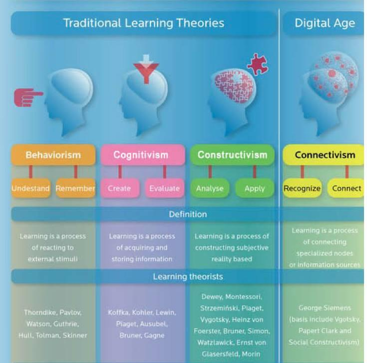 compare and contrast adult learning theories This essay will compare two psychological theories on the topic of the development of a person's personality and their behaviour the psychological areas that will be discussed are the behaviorist perspective and the psychodynamic perspective.