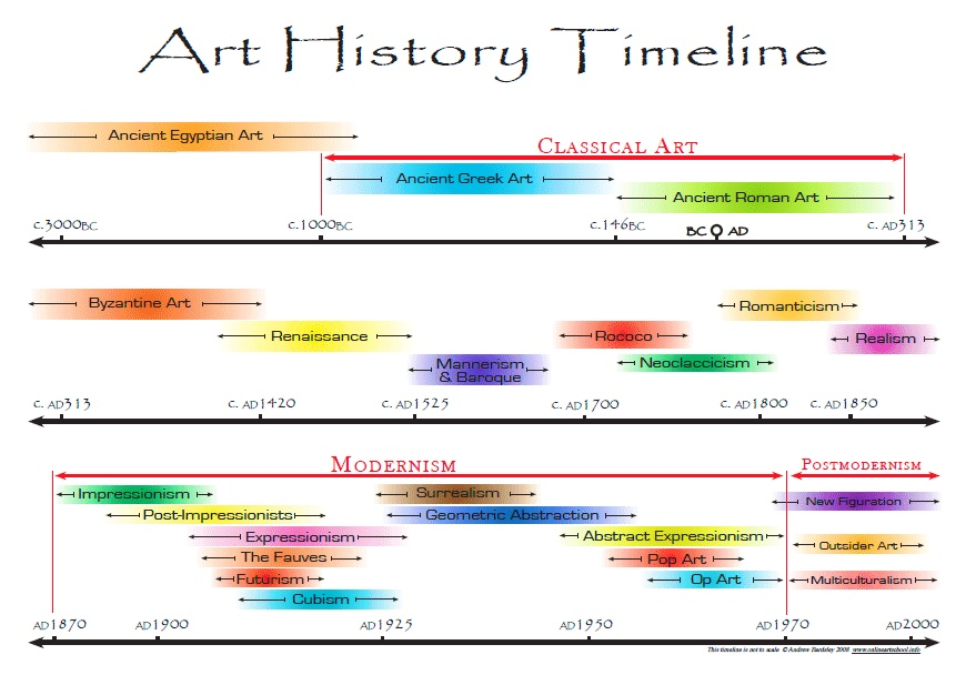classical china timeline There are written records of the history of china which date from 1500 bc in the shang dynasty (c 1600–1046 bc) china is one of the world's oldest continuous (still alive) civilizations turtle shells with writing like ancient chinese writing from the shang dynasty (chinese: 商朝) have been carbon dated to about 1500 bc.