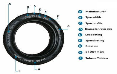 how to read tyre wall 91v