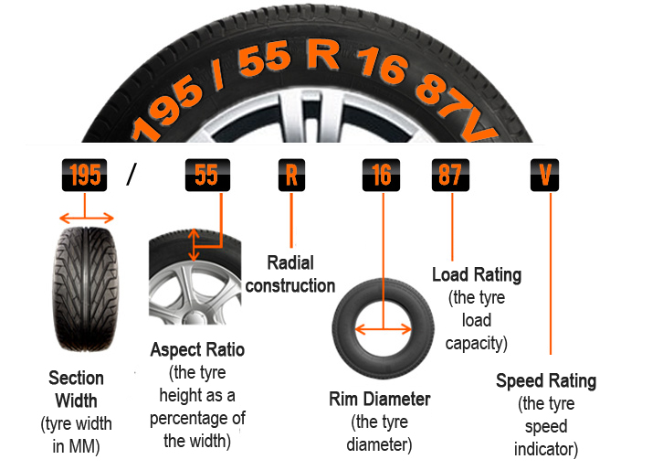 Tire Size Meaning >> Tyre-size | Pearltrees