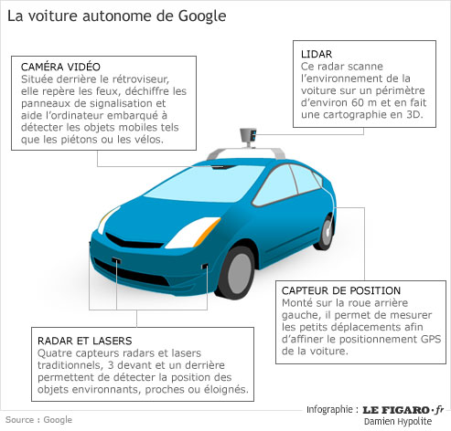 voiture sans conducteur google car schema pearltrees. Black Bedroom Furniture Sets. Home Design Ideas