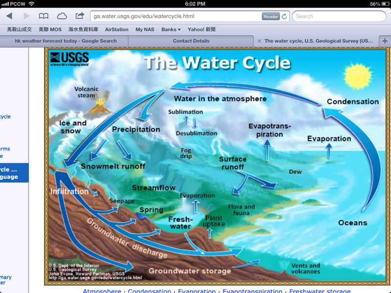 Images of Water Cycle Water Cycle Jpg Complicated