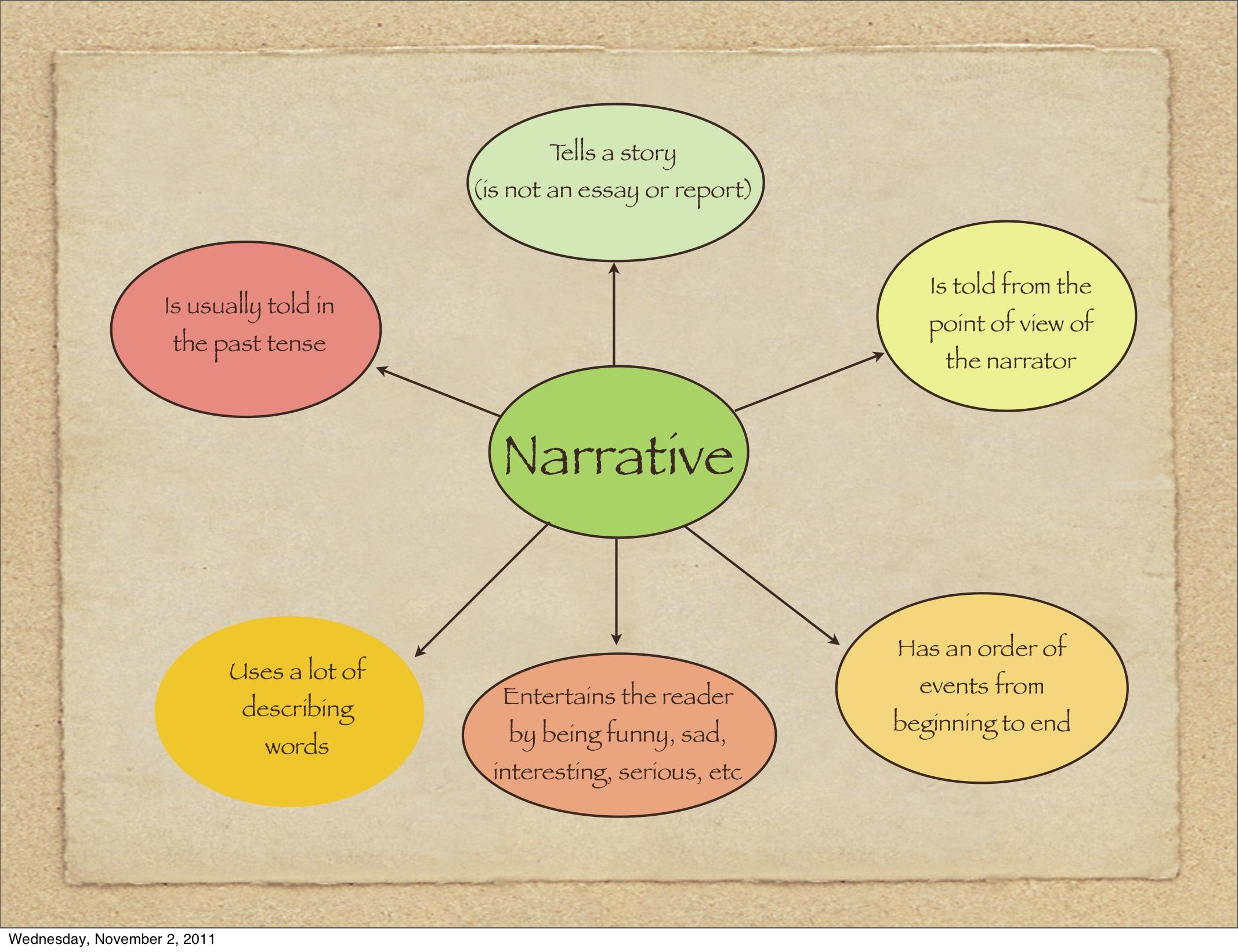 Qualities of a good narrative essay